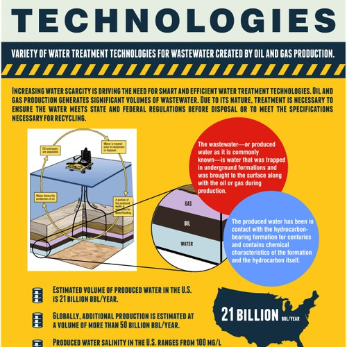 Industry- technology based infographics