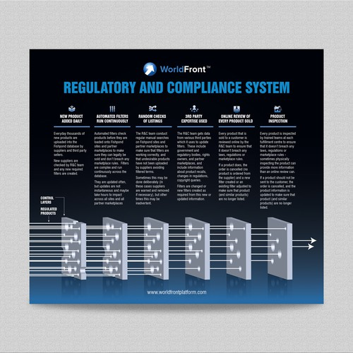 Regulatory and compliance system/ process.