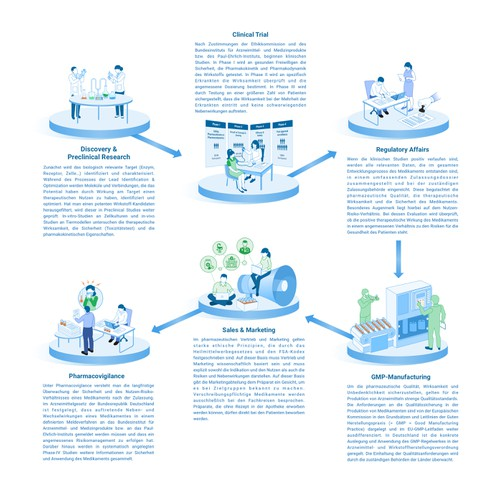 Infographic for value chain of Drug development