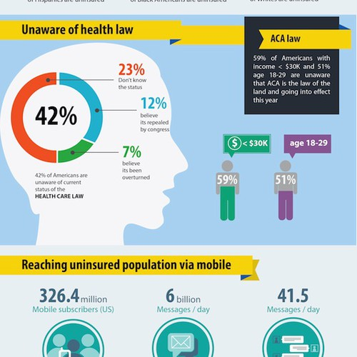 Infographic for Mobile Technology Company