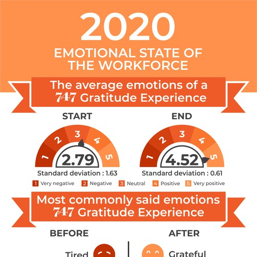 Infographic that shows the emotional state of the workforce in 2020