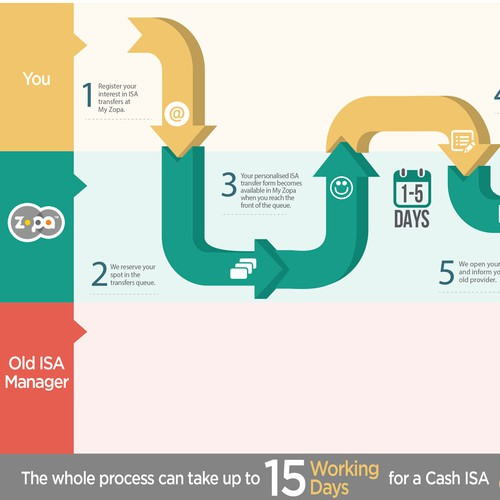 Zopa Infographics