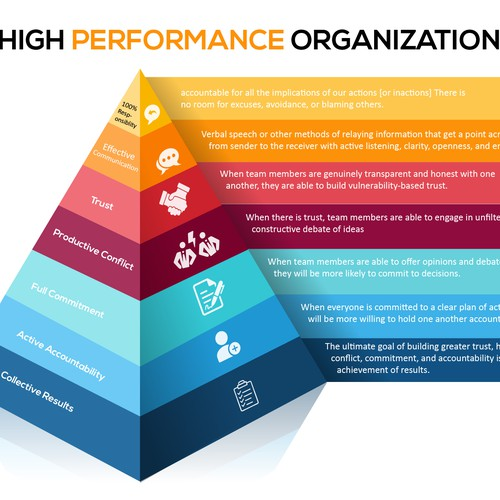 High Performance Organization Infographic