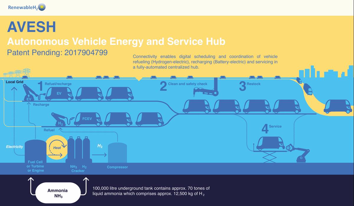 AVESH - Autonomous Vehicle Energy and Service Hub