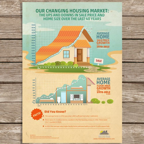 Mitchell Homes infographic