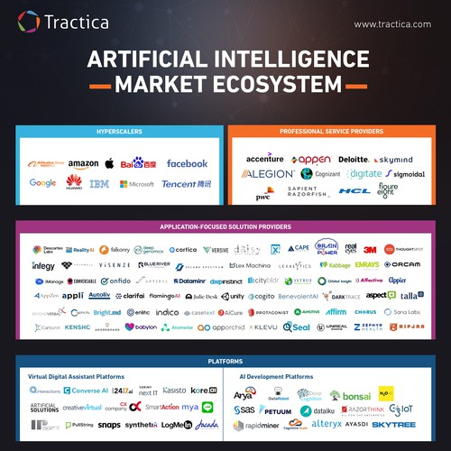 Artificial Intelligence Market Ecosystem Map Infographic