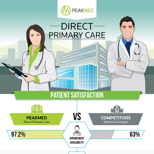 Direct Primary Care - Peakmed