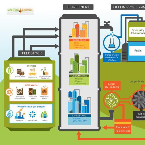 Illustration for Maverick Biofuels
