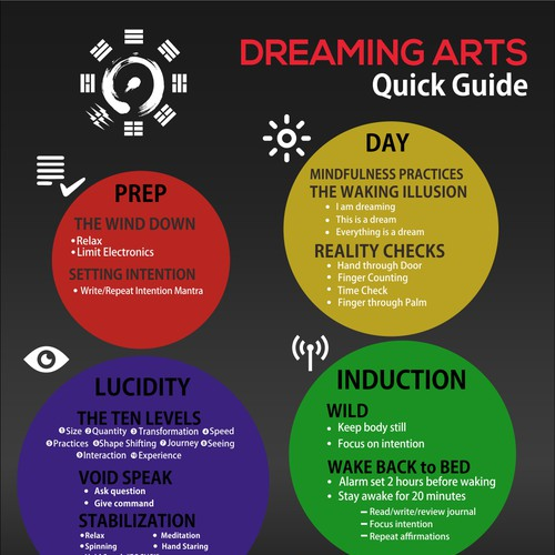 Infographic Design for Dreaming Arts