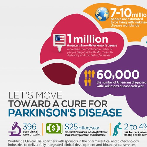 Parkinson Disease Infographics