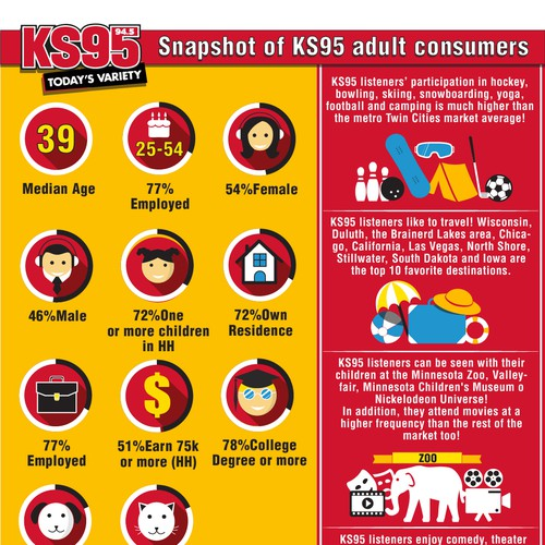 Bold Infographic for KS95 Radio staion listeners
