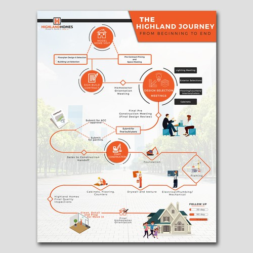 Infographic for Highlandhomes