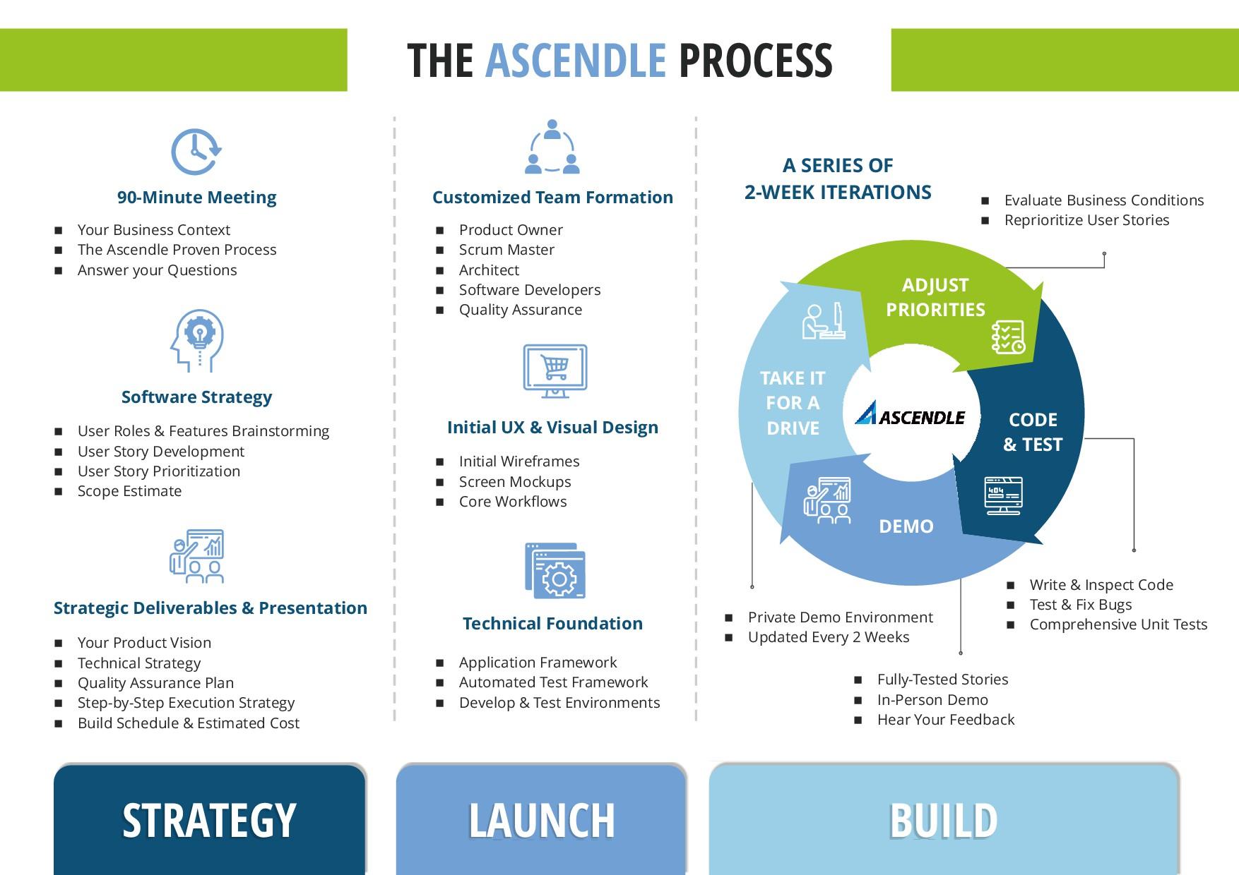 Company's 1-page Proven Process