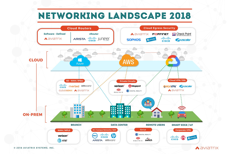 Networking Market Landscape