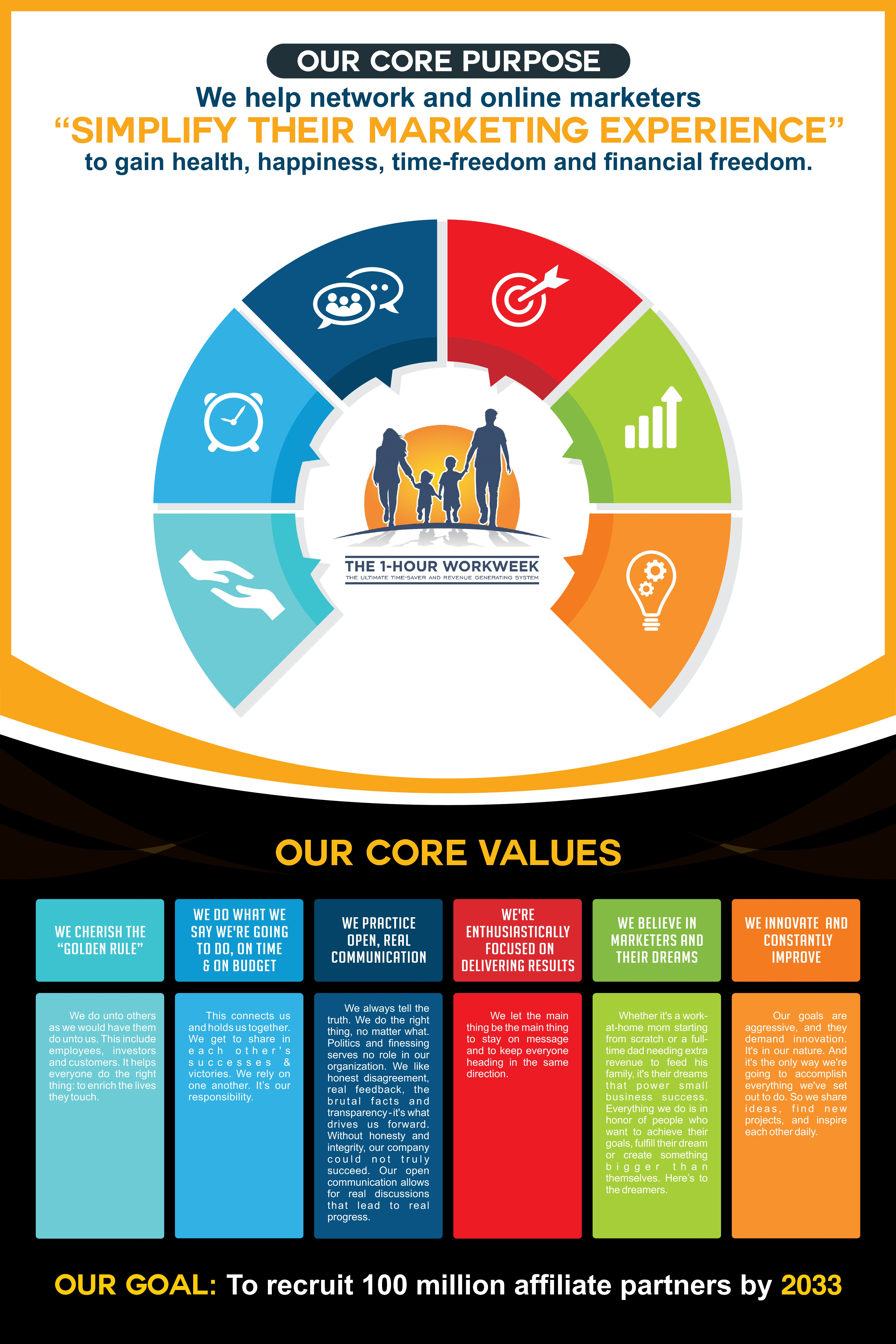 Core Purpose, Core Values and Big Goal Poster