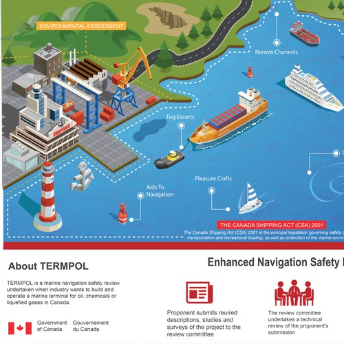 Infographic for a marine non-profit company
