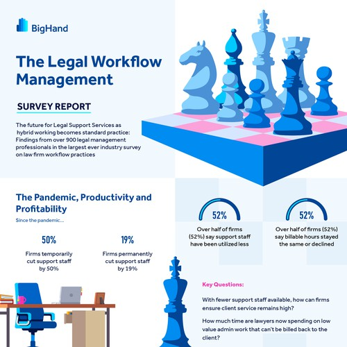Infographic for Business Strategy Report