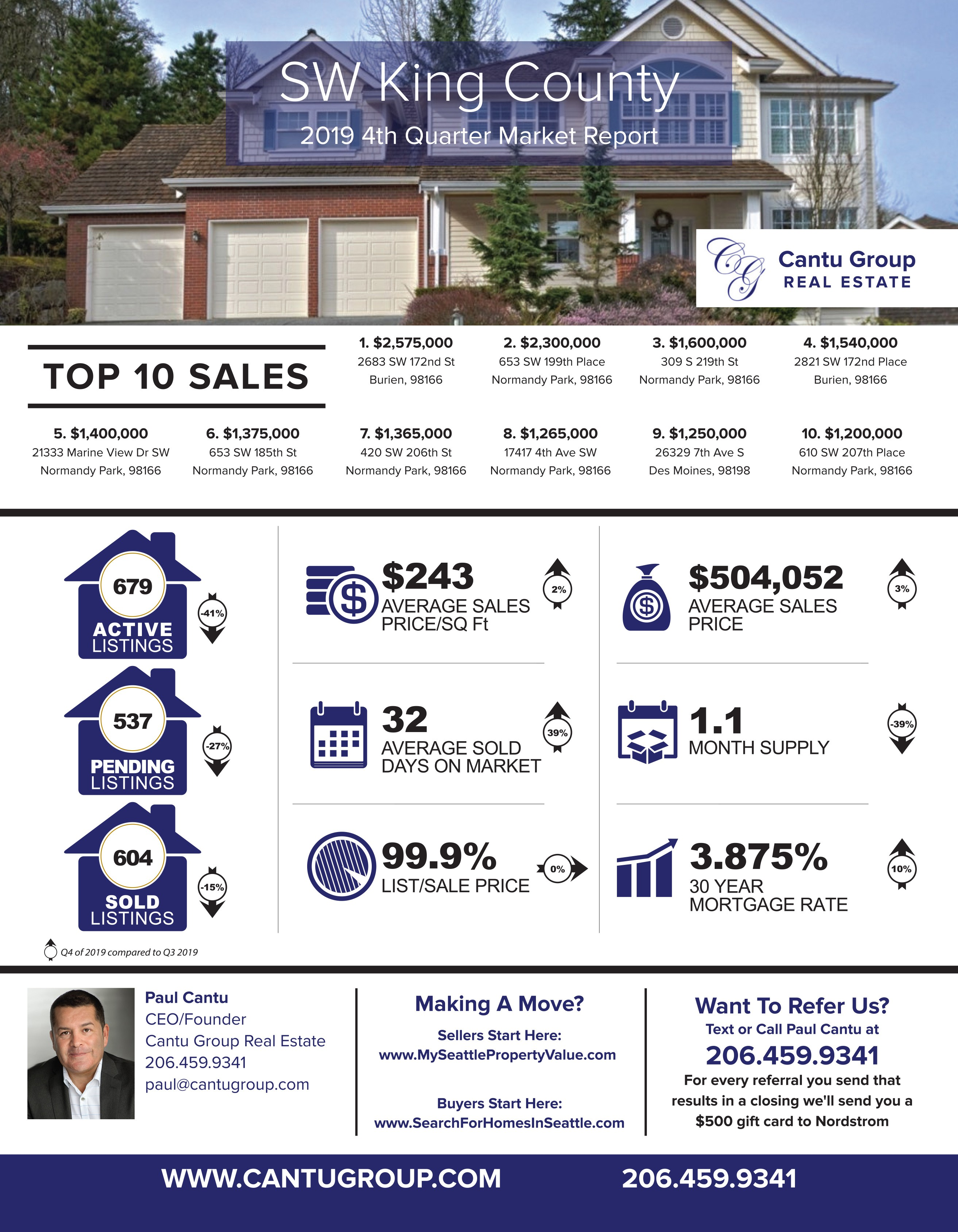 2019 4th Quarter Market Report- Seattle, Eastside,  SW King County  & SW Sno County