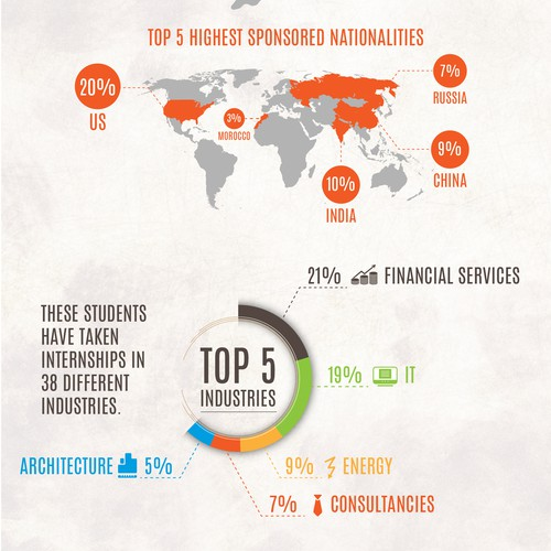 Infographics for student organization