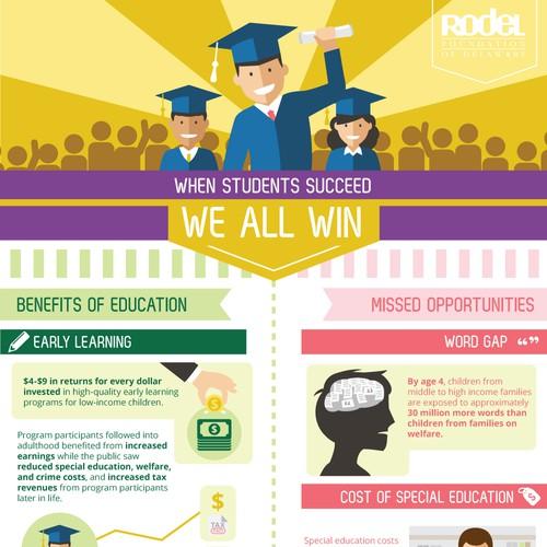 Infographics for Rodel Foundation of Delaware