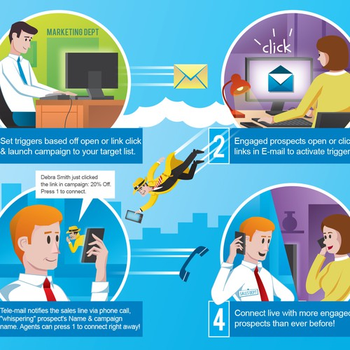 Tele-mail Process Illustration