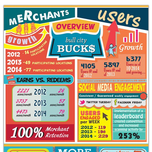 SHOW our SUCCESS through an INFOGRAPH for REVOLUTON on MAIN!