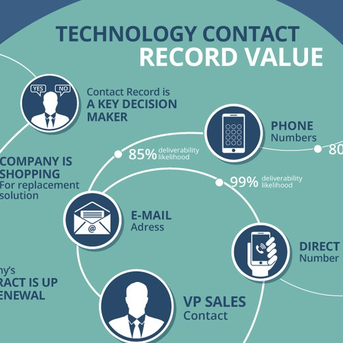 The Cost of a Technology Contact Record