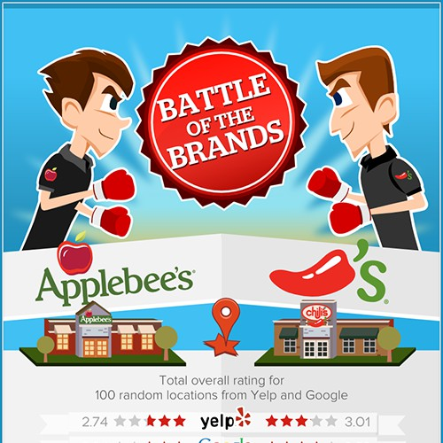 Comparison Infographic for Big Brands