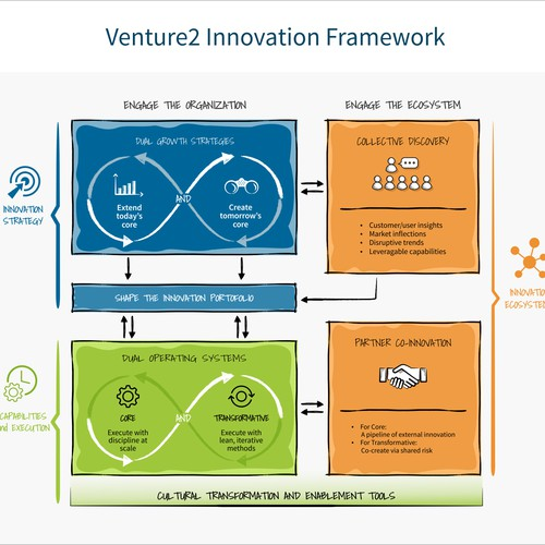 Illustration of Innovation Framework