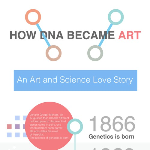 Infographic for the History of DNA Discoveries and Art