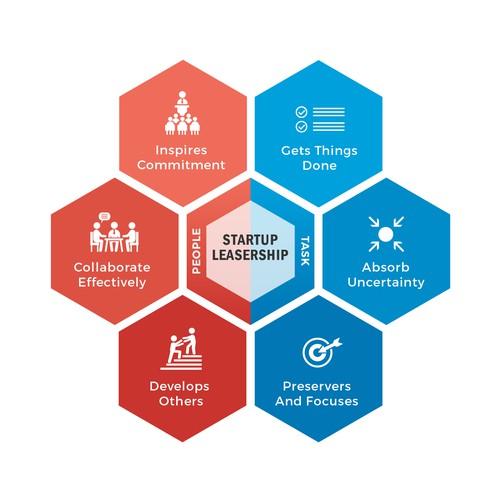 Startup leadership framework