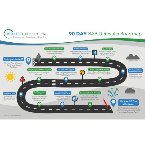 90 Day Results Roadmap