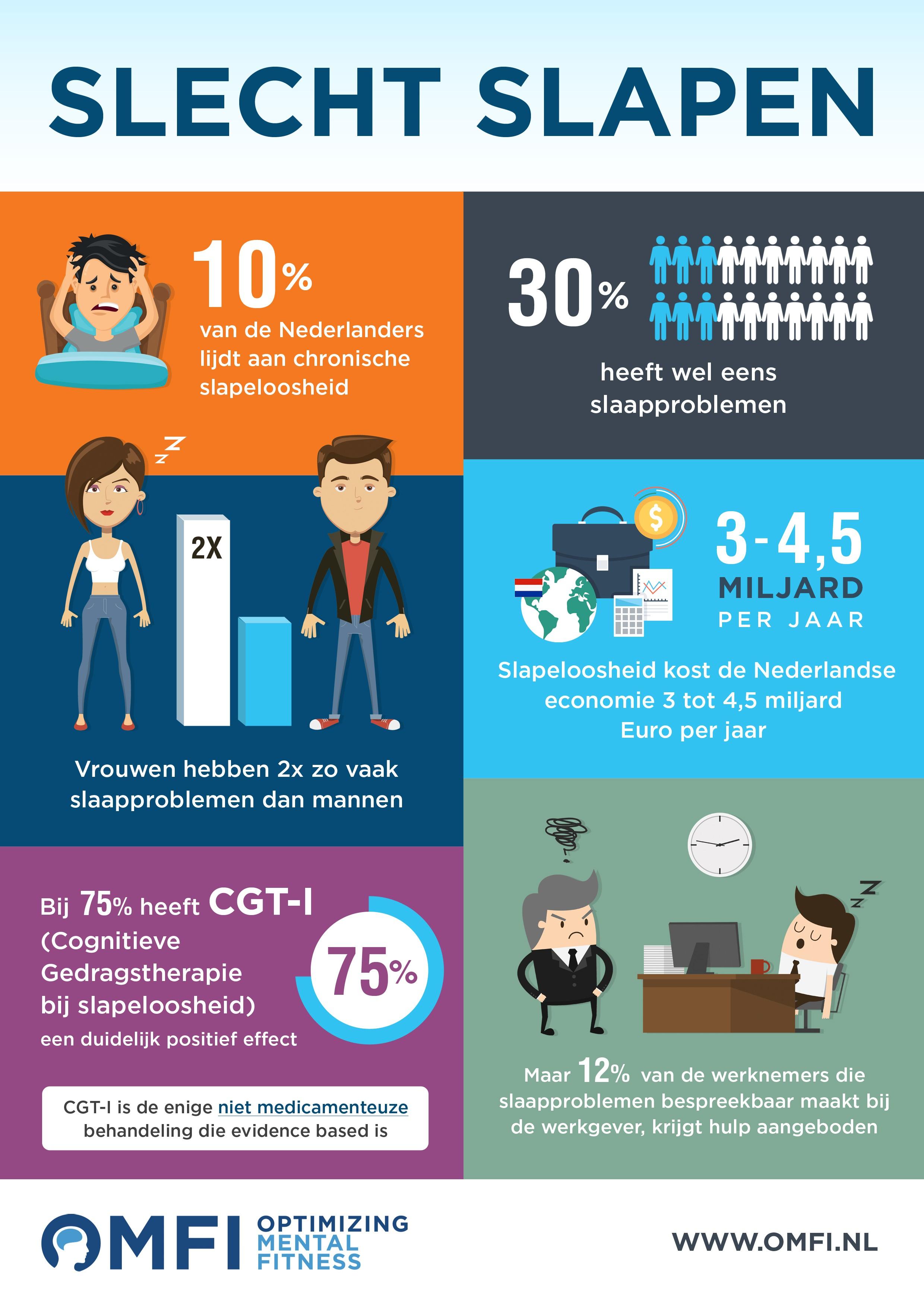 Learn to Sleep Infographic