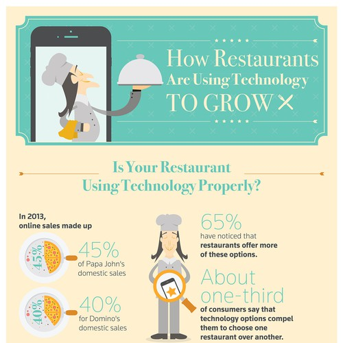 Restaurant & Technology Infographic
