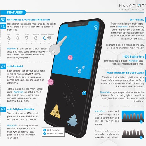 Infographics for Nanofixit Screen Protector