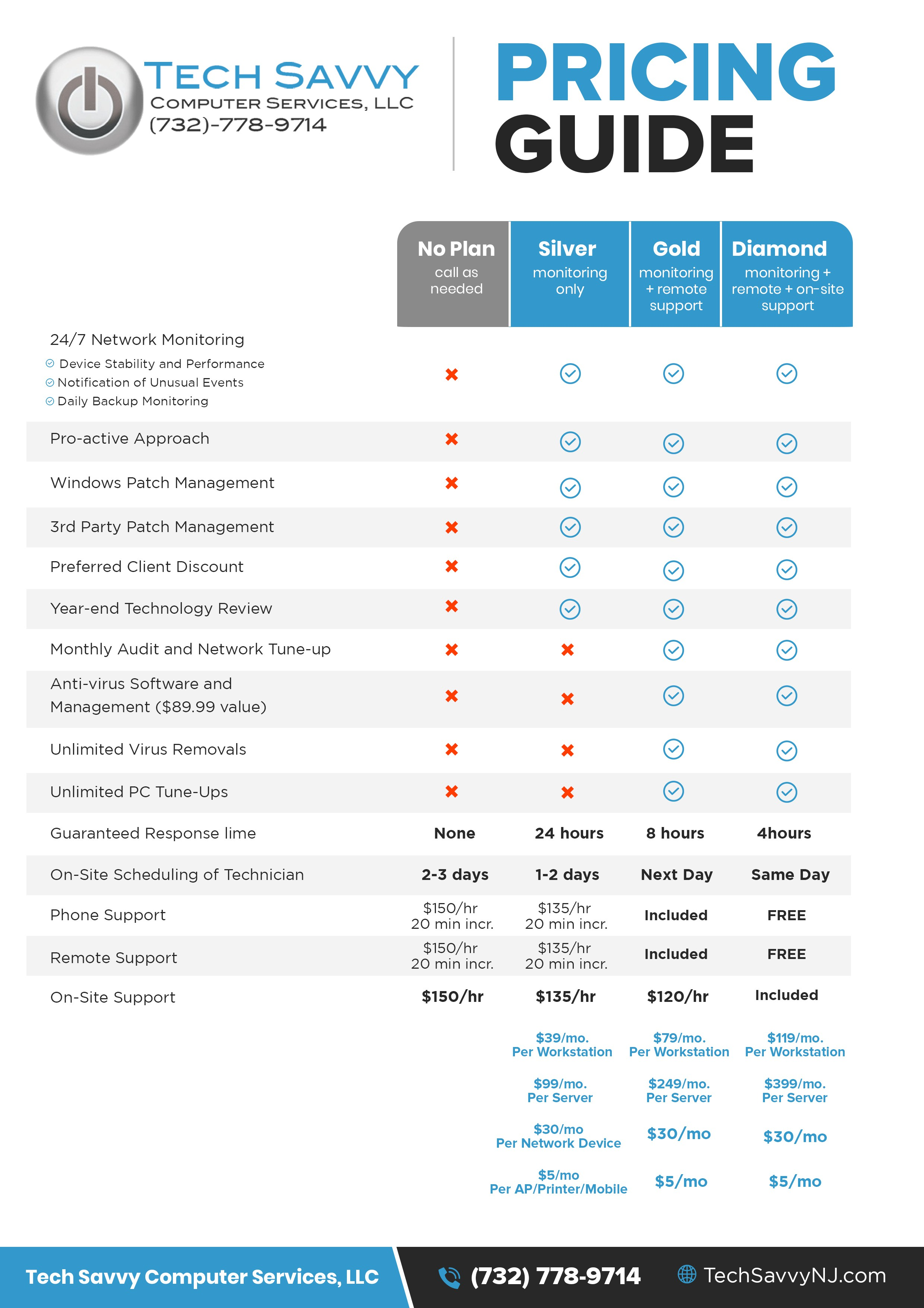 Clear and concise IT Pricing guide