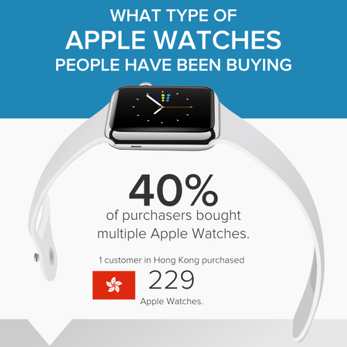 Infographic What type of Apple Watches Peolple Buy