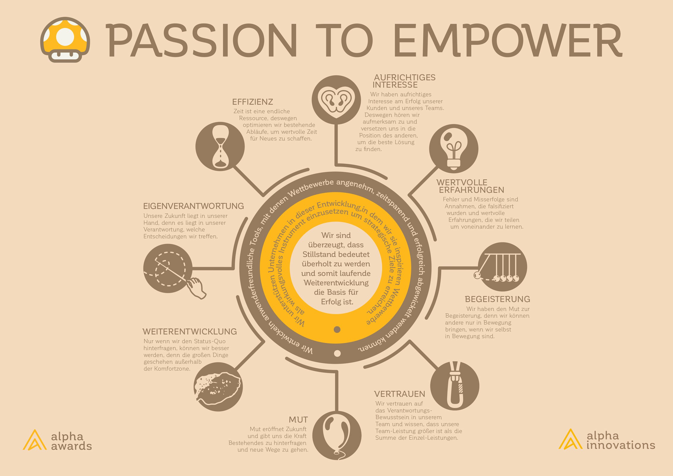 Visualize the What/How/Why and Values of our company.