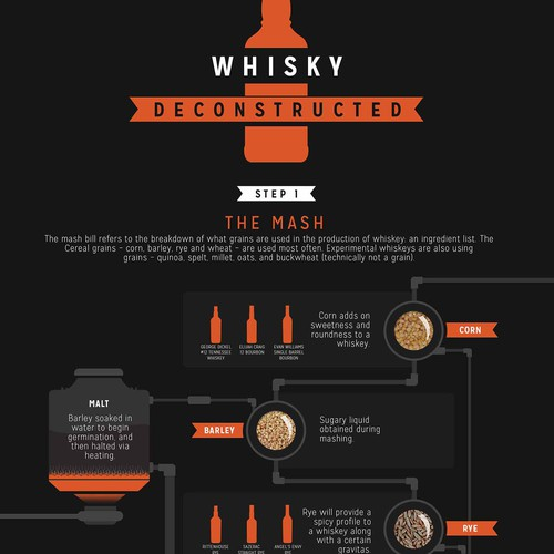 whisky making infographic for my business