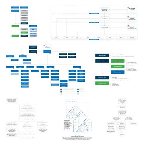 Flatiron Construction - Charts/Graphs