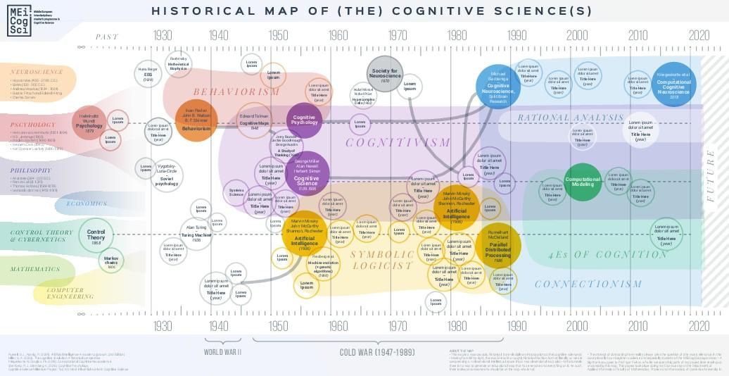 Information Design Poster for Cognitive Science Education Poster