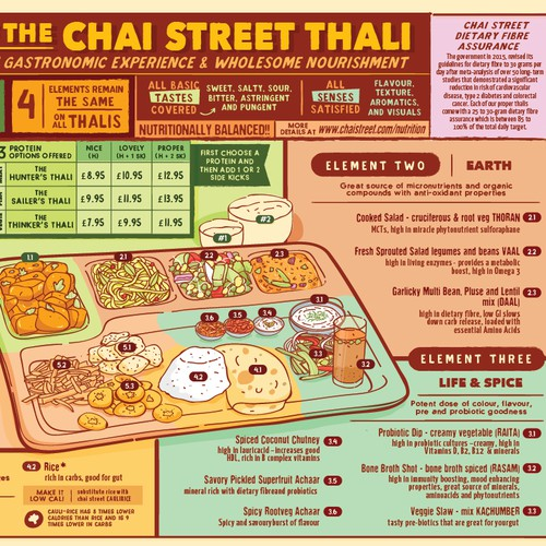 Infographic Poster - Anatomy of the Chai Street Thali