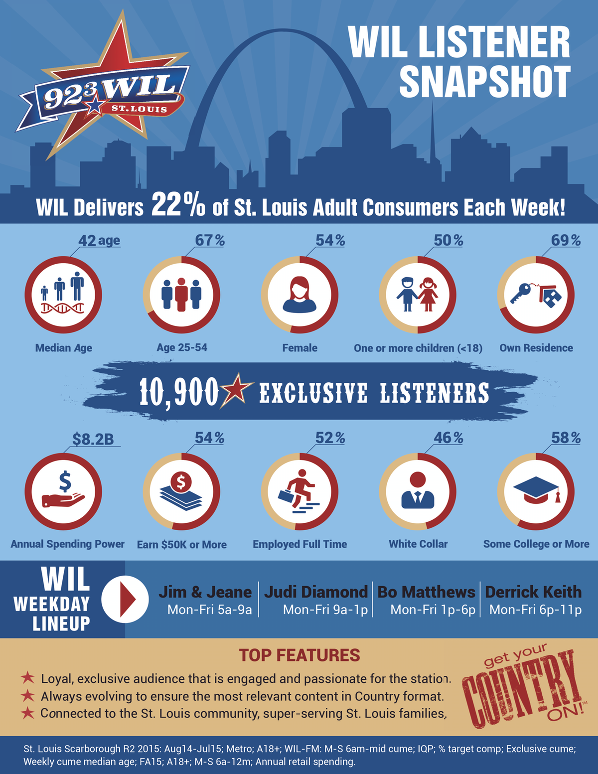 WIL-FM Infographic