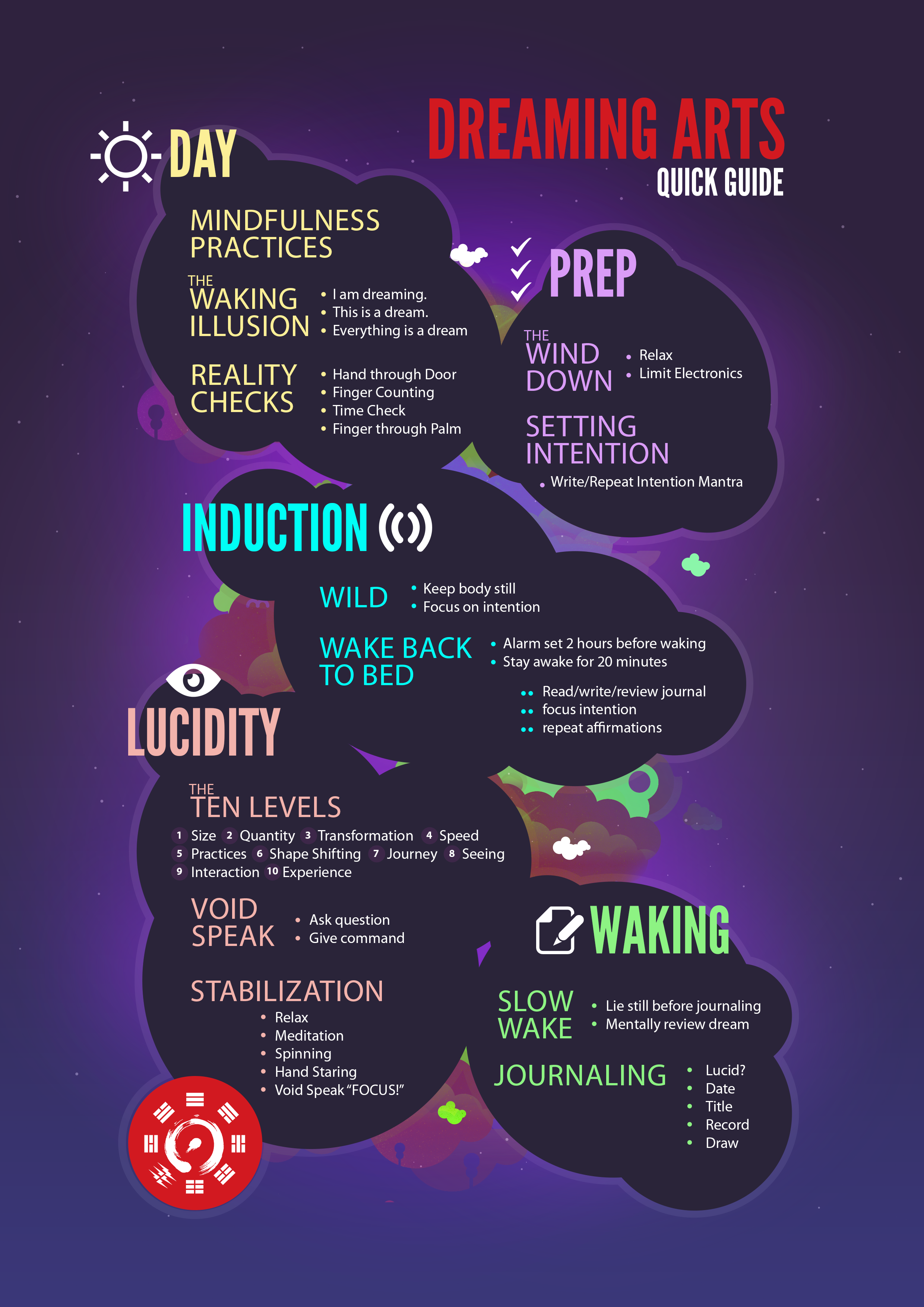Creative .pdf needed to be included in a Lucid Dreaming Program.