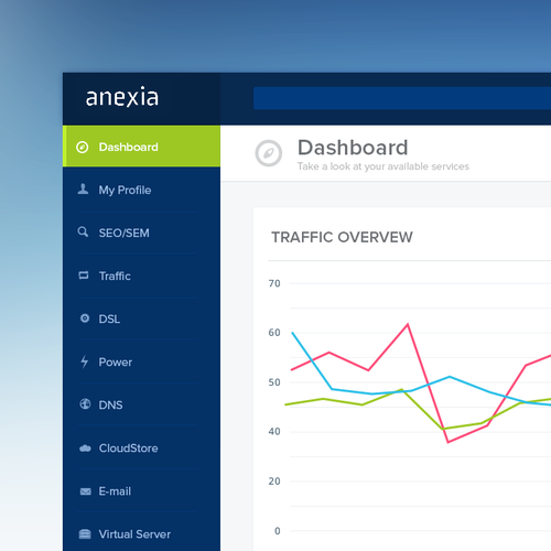 Anexia Dashboard