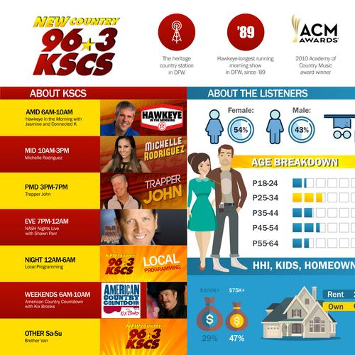 Infographic for Radio KSCS