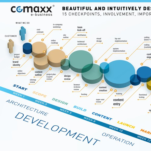 Comaxx Infographic