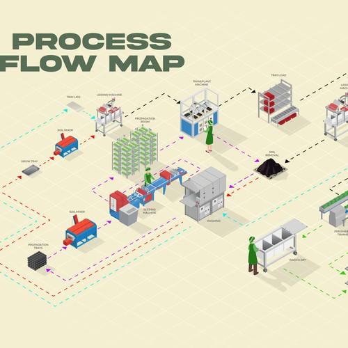 Plant Produce Process Isometric Flow Map