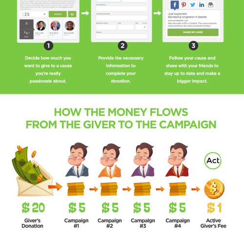 Infographic - How to Give with ActiveGiver