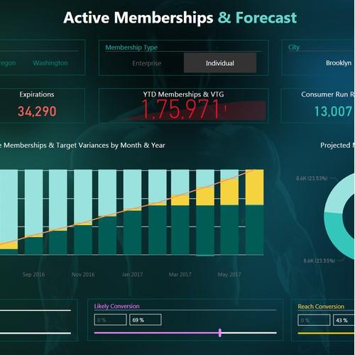 Microsoft Power BI Dashboard Report Design
